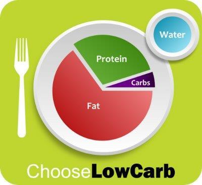 5 Fakta yang Harus Diketahui Tentang Diet Keto